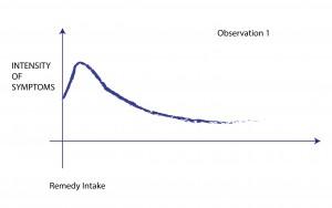 Observation-01